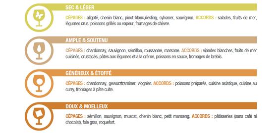 Choisir son vin facilement (Oenorium + Millésimes)